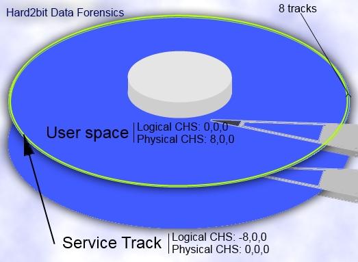 Ubicación del área de servicio de un disco duro
