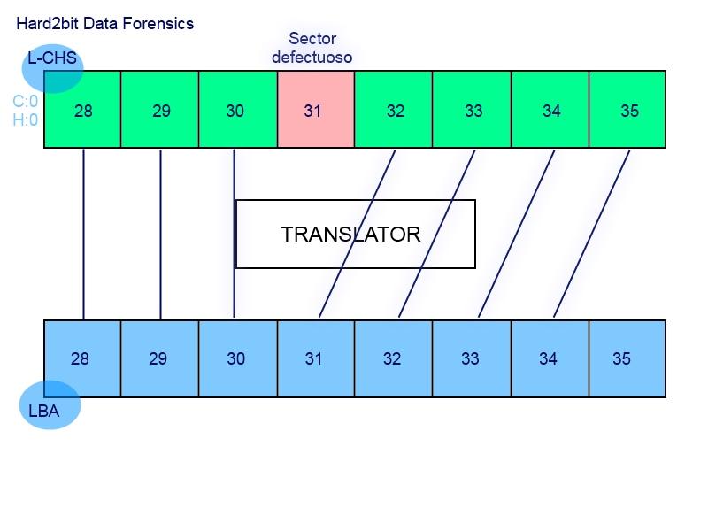 Función (parcial) del translator de un disco duro, que oculta los sectores defectuosos del mismo