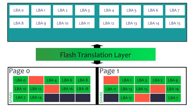 La FTL mapea sectores físicos con lógicos en orden no secuencial - recuperacion de datos