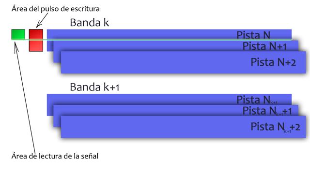 Comparación de áreas de escritura y de lectura y superposición de pistas que dificultan la recuperación de datos