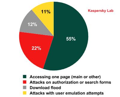 Ataques DDoS por hora del día