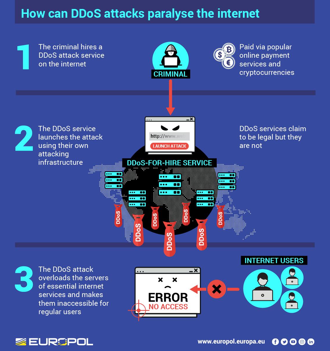 Europol_DDoS_infographic